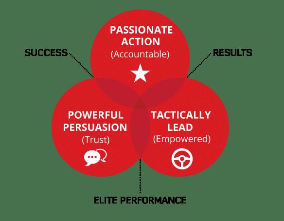 Develop-influence