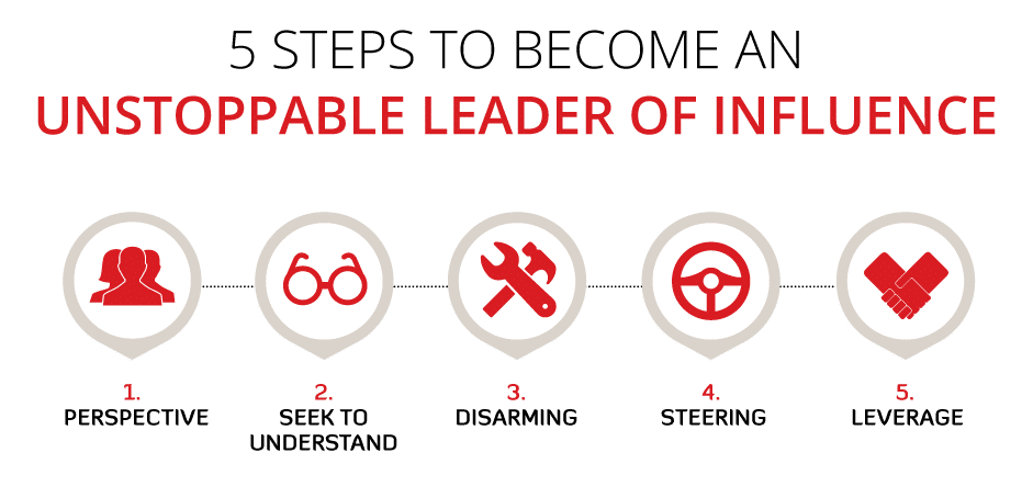 Leader-of-influence-framework